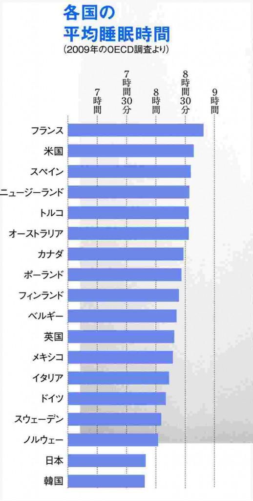 各国の平均睡眠時間