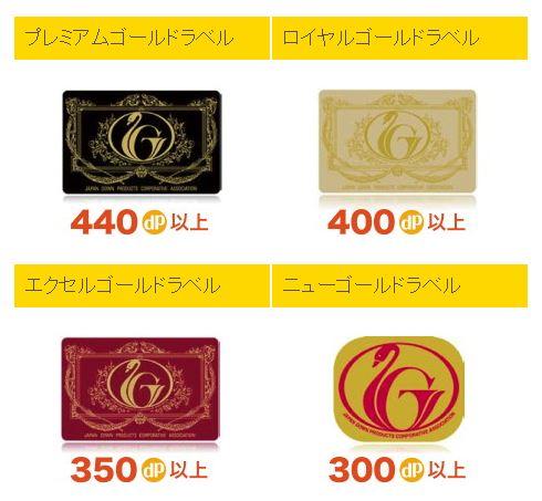 日本羽毛製品協同組合のゴールドラベル種類
