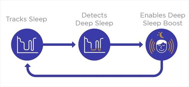 枕とスマホアプリで眠りの質を改善する睡眠システム「クローナ」の画像4