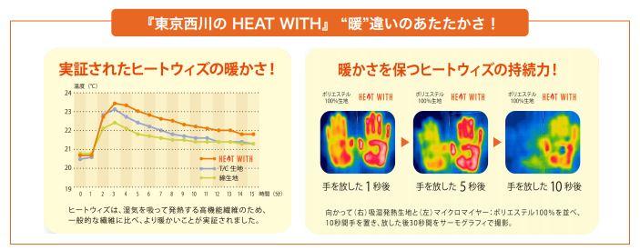 東京西川あったか機能寝具「HEAT WITH(ヒートウィズ)」の機能性実験結果画像